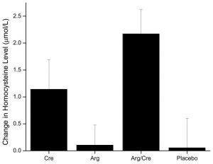 Tác dụng hiệp đồng của L-arginine và creatine